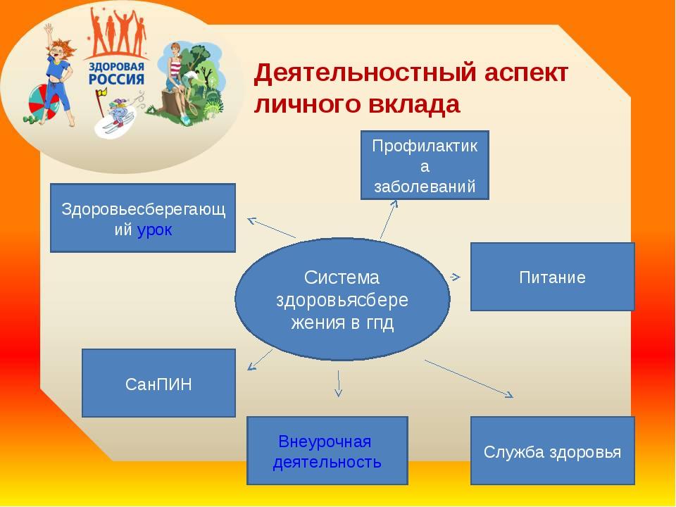 Деятельностный аспект личного вклада Система здоровьясбережения в гпд Здоровь...