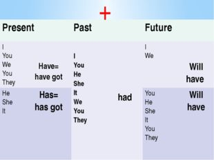 + Present Past Future I You We You They Have= have got I You He She It We You