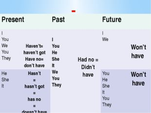 - Present Past Future I You We You They Haven't= haven't got Have no= don't h