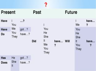 ? Present Past Future Have I You We You They …? Did I You He She It We You Th