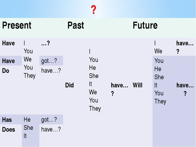 ? Present Past Future Have I You We You They …? Did I You He She It We You Th...
