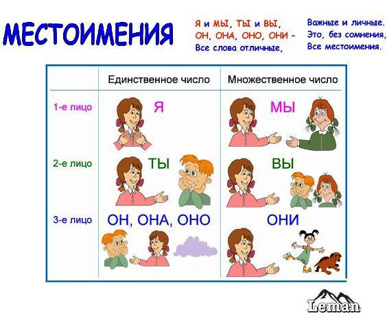 C:\Users\Иришка\Desktop\зное\lichnye_mestoimeniya.jpg