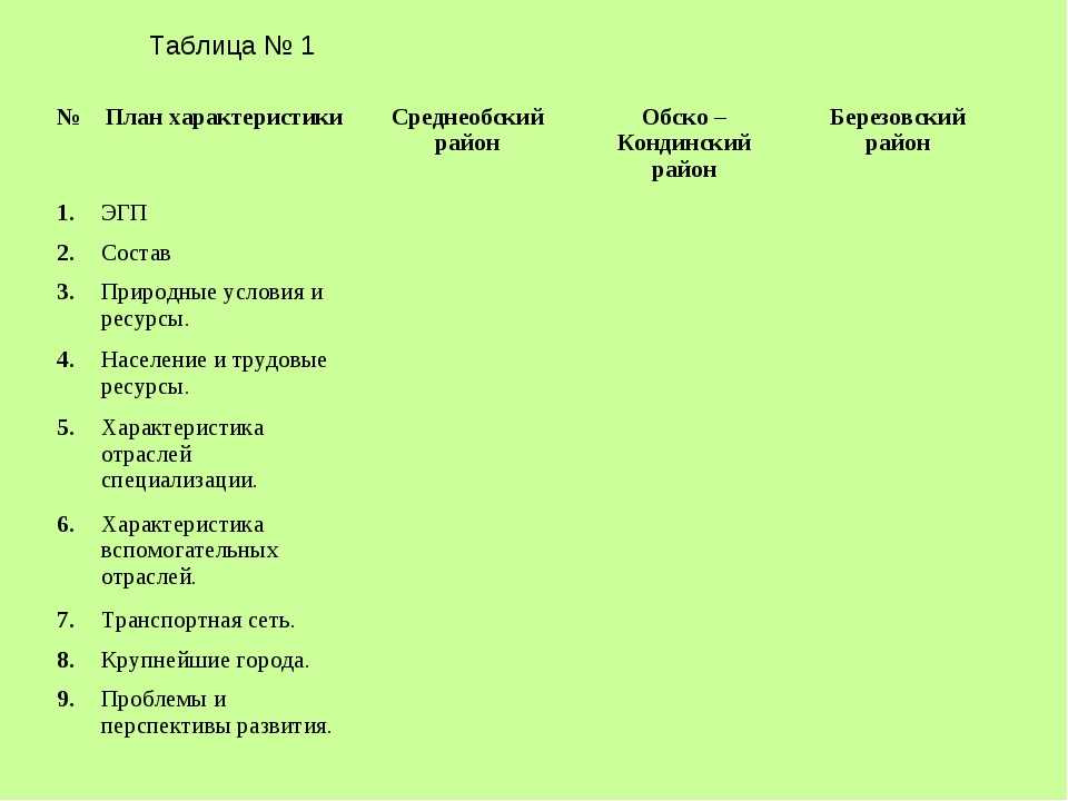 Таблица № 1  ...