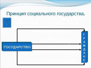 Принцип социального государства. В какой статье главы 1 Конституции РФ говори