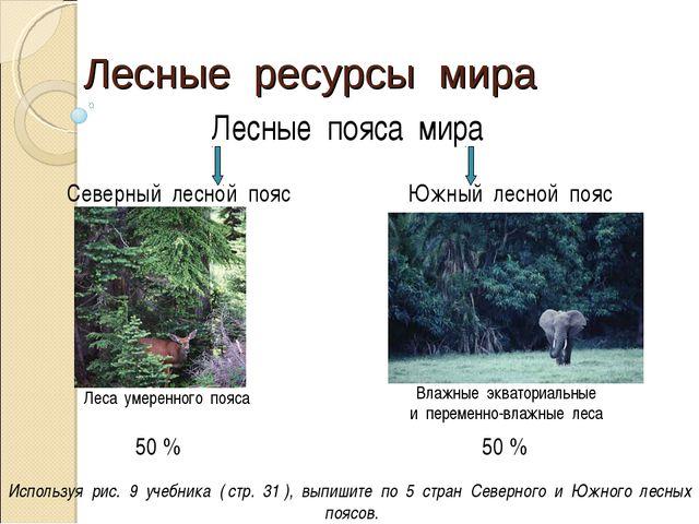 Лесные ресурсы мира Лесные пояса мира Северный лесной пояс Южный лесной пояс...