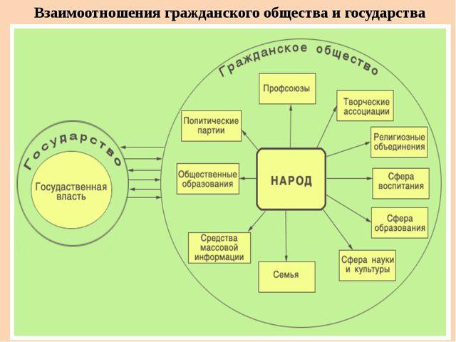Взаимоотношения гражданского общества и государства