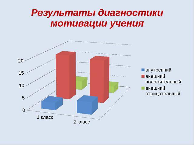 Результаты диагностики мотивации учения
