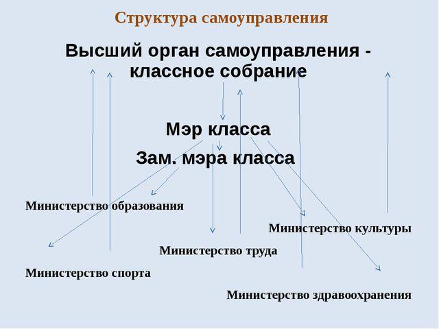 Структура самоуправления Высший орган самоуправления - классное собрание Мэр...