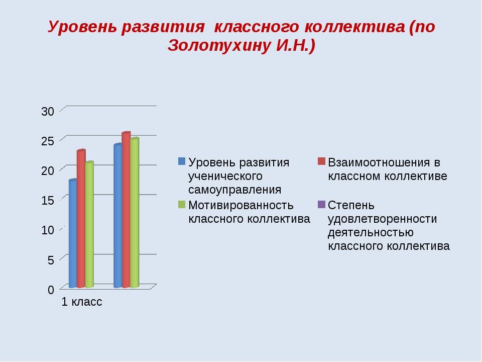 Уровень развития классного коллектива (по Золотухину И.Н.)