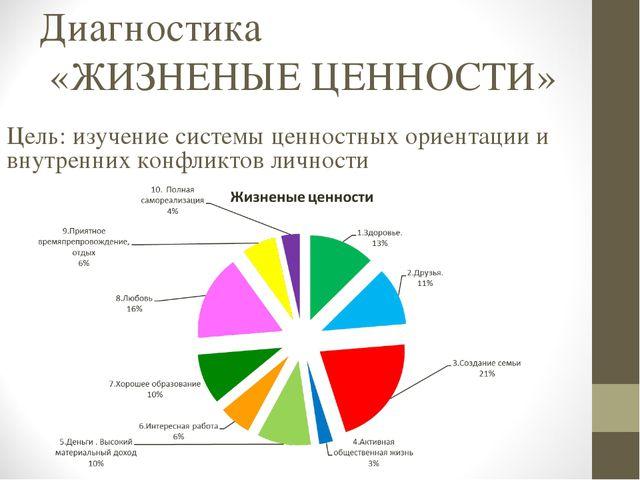 Диагностика «ЖИЗНЕНЫЕ ЦЕННОСТИ» Цель: изучение системы ценностных ориентации...