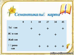 Семантикалық карта 0 1 10 27 34 45 Тақ сан + + + Жұп сан + + Жай сан Құрама