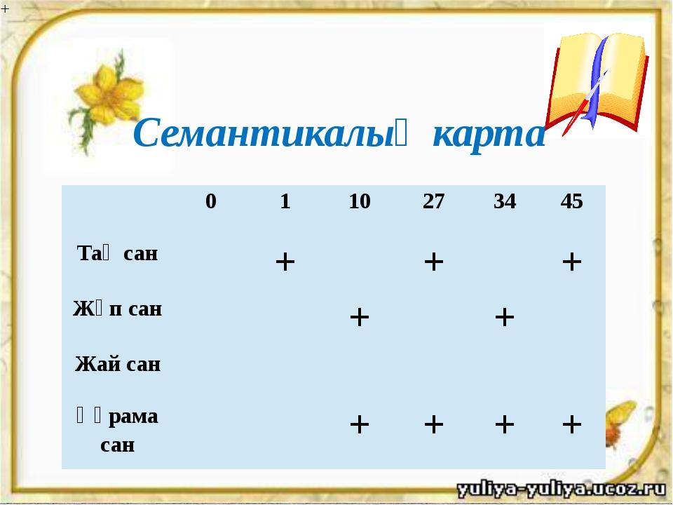 Семантикалық карта 0 1 10 27 34 45 Тақ сан + + + Жұп сан + + Жай сан Құрама...