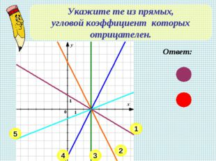 Укажите те из прямых, угловой коэффициент которых отрицателен. 4 5 3 1 2 Ответ: