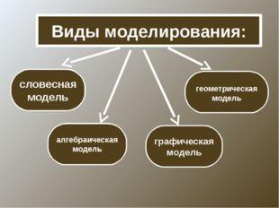 Виды моделирования: словесная модель геометрическая модель алгебраическая мод