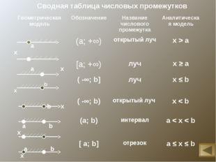 Сводная таблица числовых промежутков Геометрическая модельОбозначениеНазван