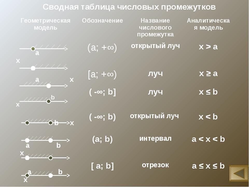 Сводная таблица числовых промежутков Геометрическая модельОбозначениеНазван...