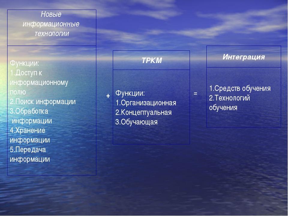 Новые информационные технологии + ТРКМ = Интеграция Функции: 1.Доступ к инфо...