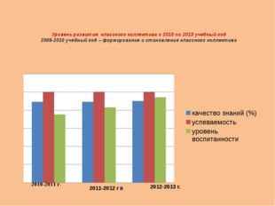 Уровень развития классного коллектива с 2010 по 2013 учебный год 2009-2010 уч