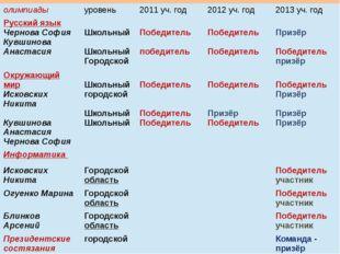 олимпиады уровень 2011уч. год 2012уч. год 2013уч. год Русский язык Чернова Со
