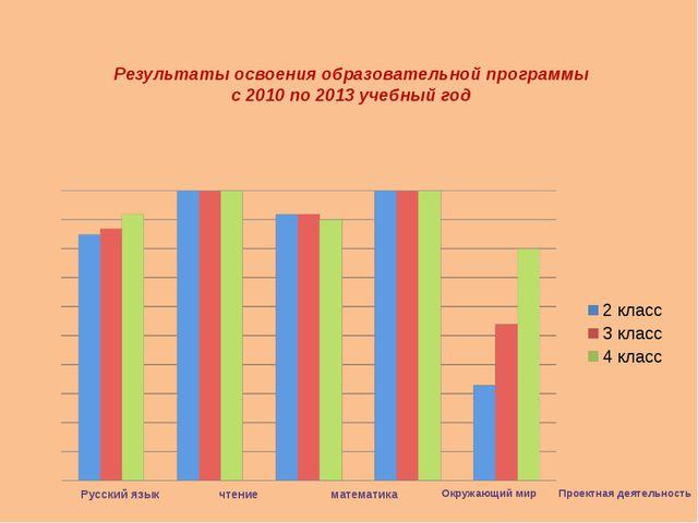 Результаты освоения образовательной программы с 2010 по 2013 учебный год Русс...