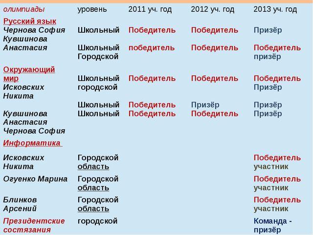 олимпиады уровень 2011уч. год 2012уч. год 2013уч. год Русский язык Чернова Со...