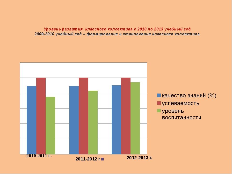 Уровень развития классного коллектива с 2010 по 2013 учебный год 2009-2010 уч...
