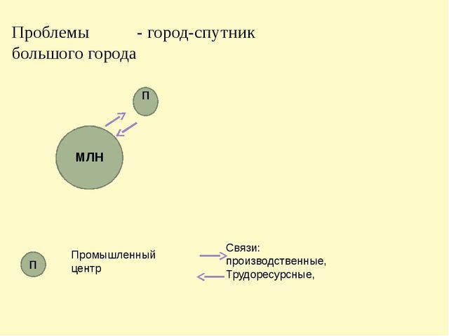 Проблемы - город-спутник большого города Промышленный центр Связи: производст...