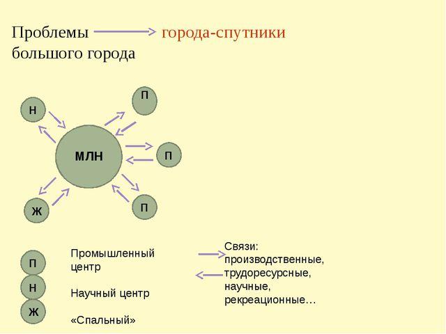 Проблемы города-спутники большого города Ж Промышленный центр Научный центр «...