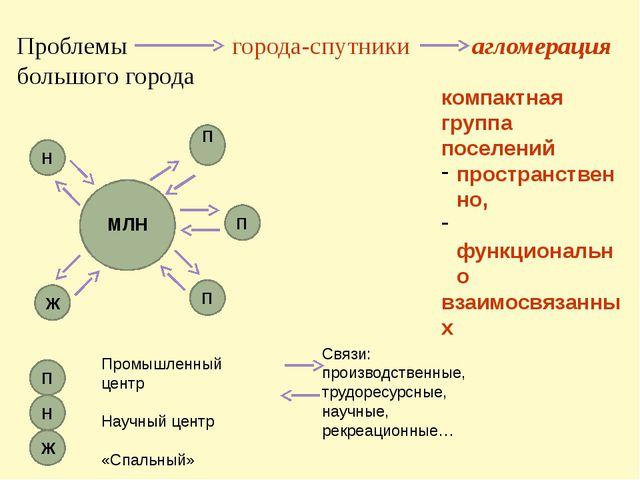 Проблемы города-спутники агломерация большого города Ж Промышленный центр Нау...
