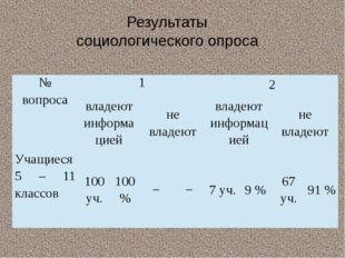 Результаты социологического опроса № вопроса 1 2 владеют информацией не владе