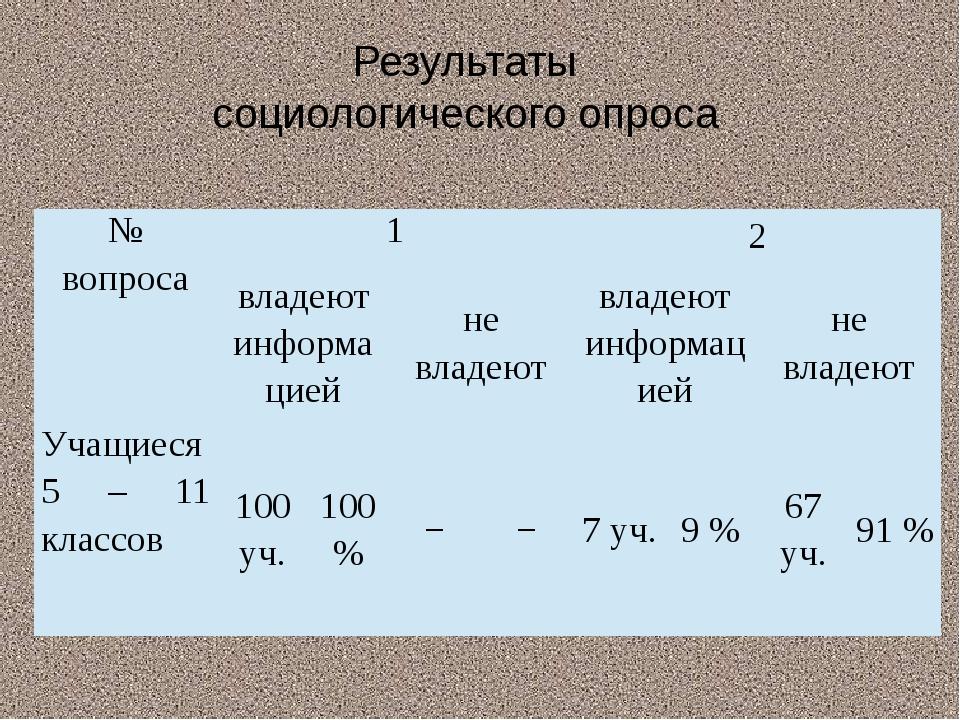 Результаты социологического опроса № вопроса 1 2 владеют информацией не владе...