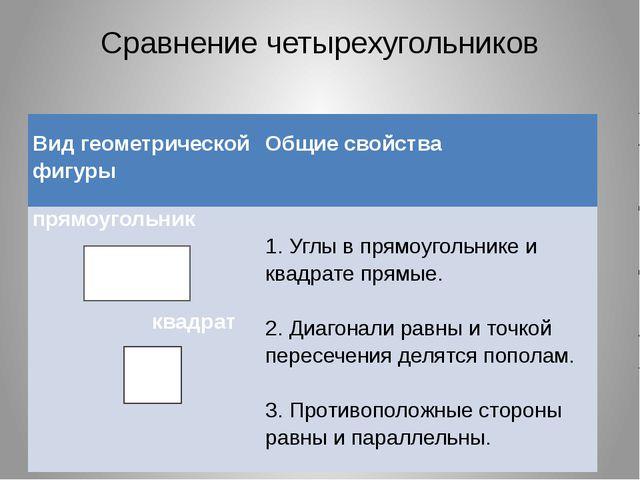 Сравнение четырехугольников  Вид геометрической фигуры   Общие свойства ...