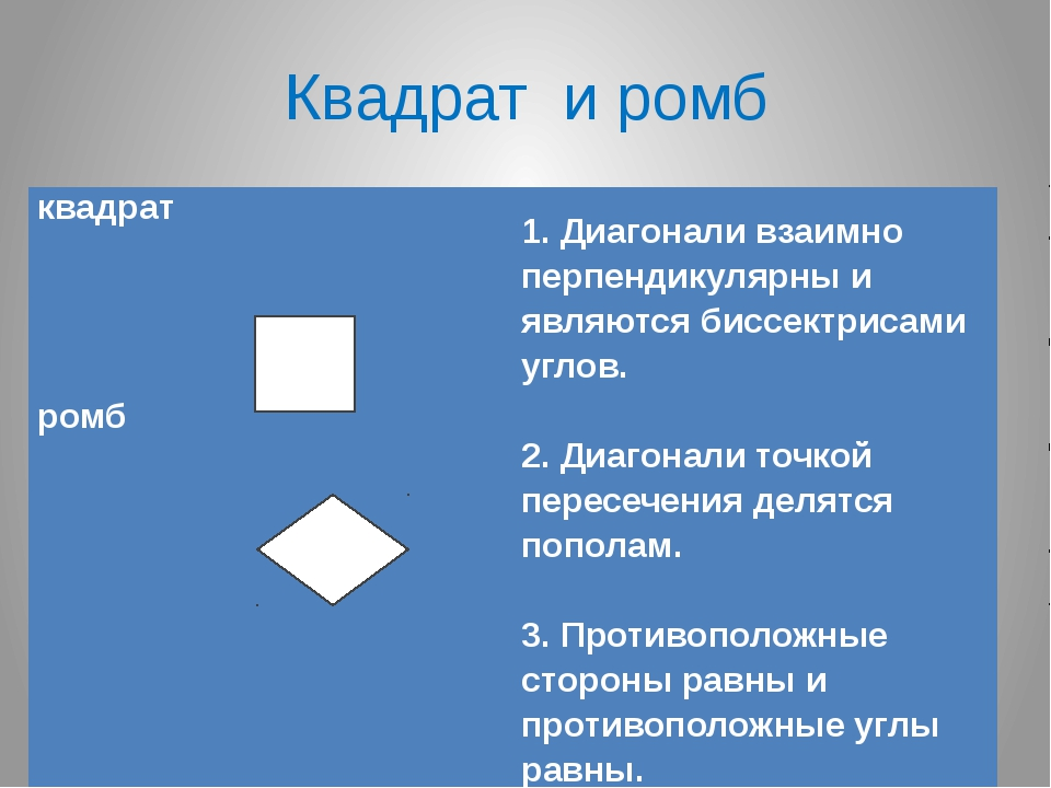 Квадрат и ромб квадрат        ромб         1. Диагонали взаимн...