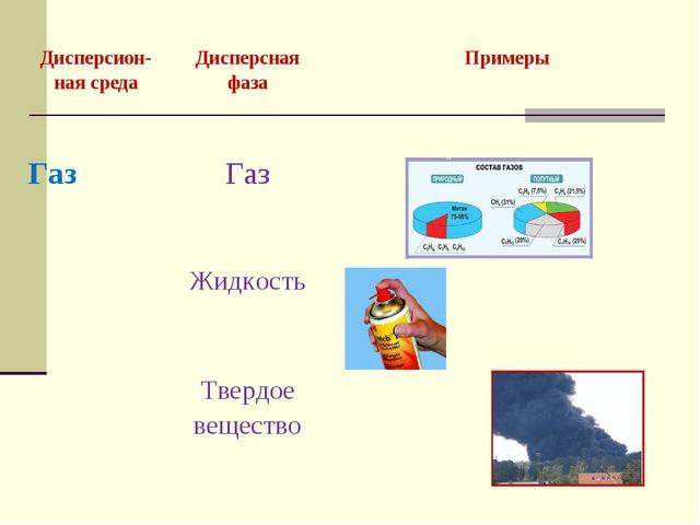 Дисперсион-ная средаДисперсная фазаПримеры ГазГаз Жидкость Твердое веще...