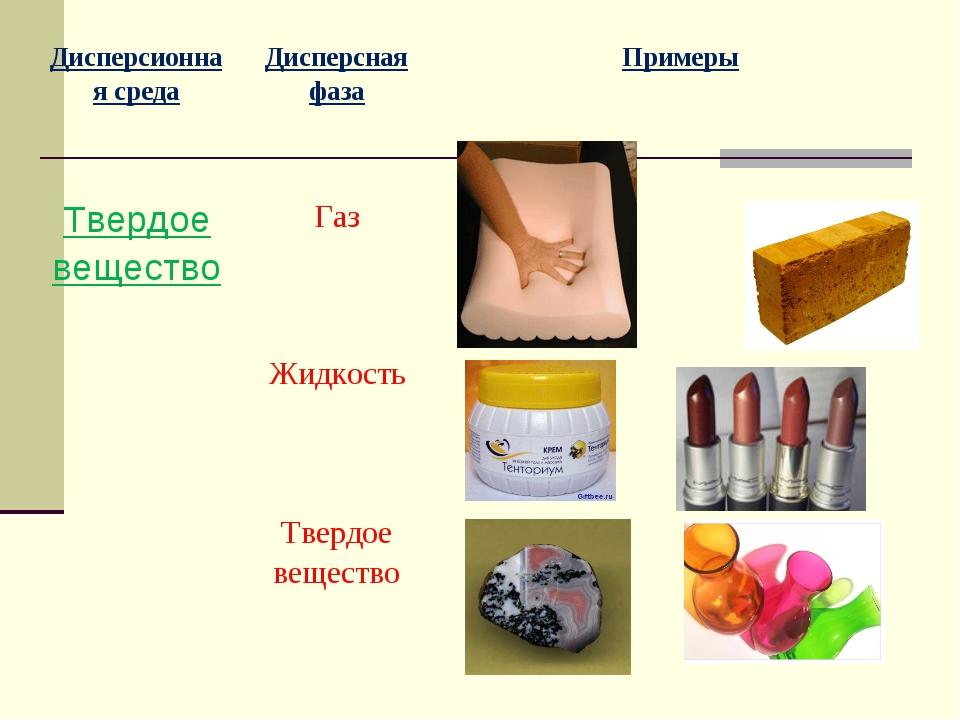 Дисперсионная средаДисперсная фазаПримеры Твердое веществоГаз Жидкость...