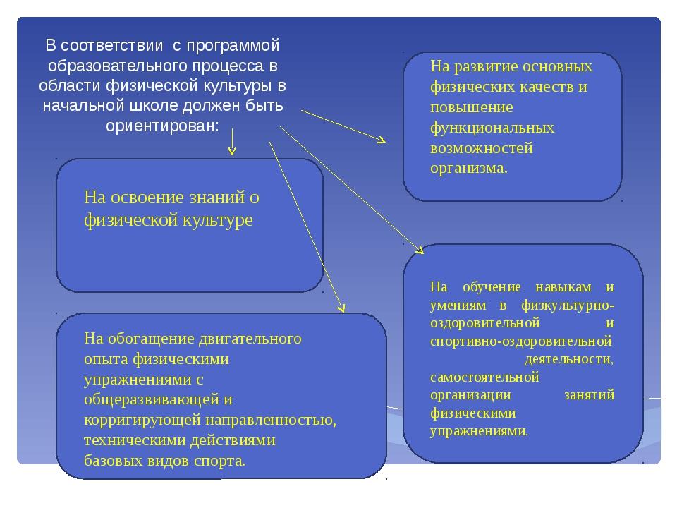 В соответствии с программой образовательного процесса в области физической ку...