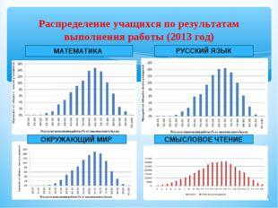 Распределение учащихся по результатам выполнения работы (2013 год) МАТЕМАТИКА