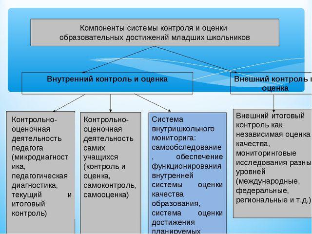 Компоненты системы контроля и оценки образовательных достижений младших школь...