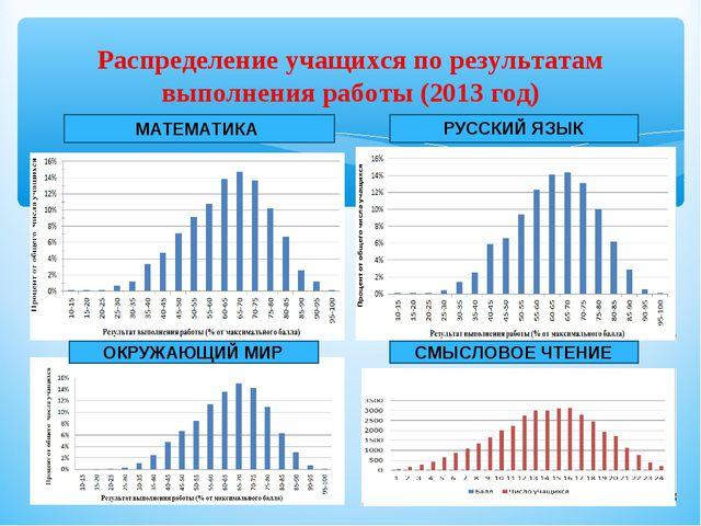 Распределение учащихся по результатам выполнения работы (2013 год) МАТЕМАТИКА...