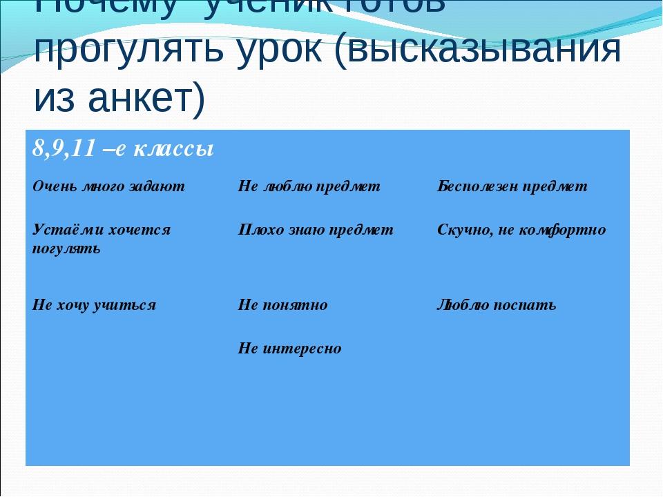 Почему ученик готов прогулять урок (высказывания из анкет) 8,9,11 –е классы...