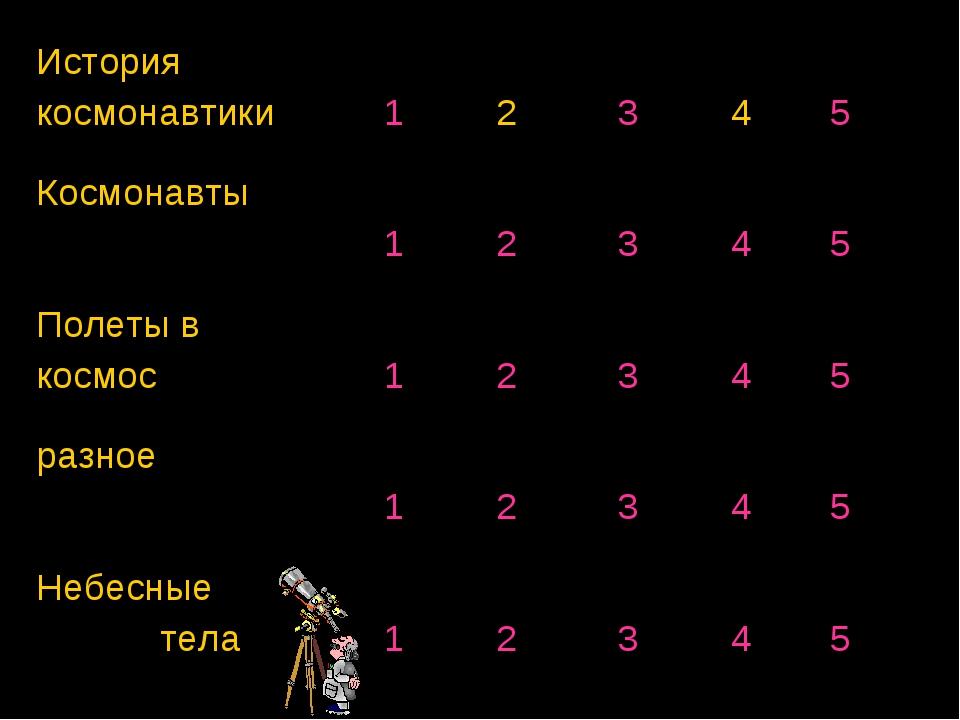 История космонавтики 1 2 3 4 5 Космонавты 1 2 3 4 5 Полеты в космос...