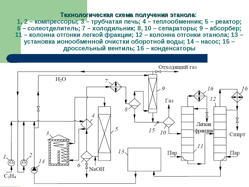 Технологическая схема получения этанола: 1, 2 – компрессоры; 3 – трубчатая пе...