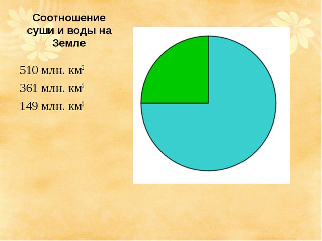 Соотношение суши и воды на Земле 510 млн. км2 361 млн. км2 149 млн. км2