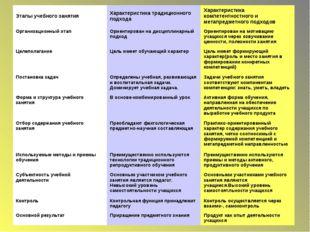 Этапы учебного занятияХарактеристика традиционного подходаХарактеристика ко