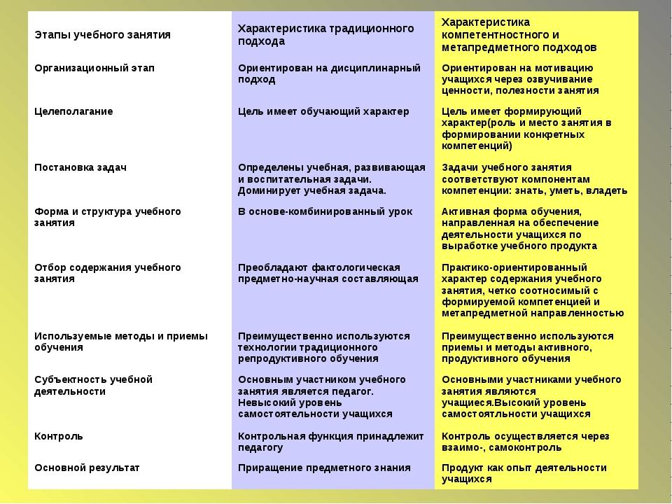 Этапы учебного занятияХарактеристика традиционного подходаХарактеристика ко...