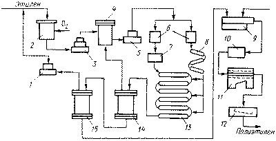 Технологическая схема процесса производства полиэтилена в трубчатом реакторе