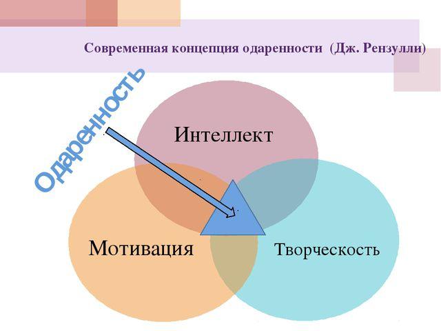 Современная концепция одаренности (Дж. Рензулли) Интеллект Творческость Мотив...