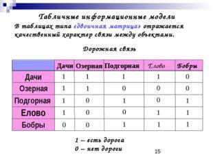 Табличные информационные модели В таблицах типа «двоичная матрица» отражаетс