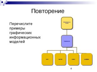 Повторение Перечислите примеры графических информационных моделей