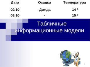 Табличные информационные модели ДатаОсадки Температура 02.10Дождь14 0 03.